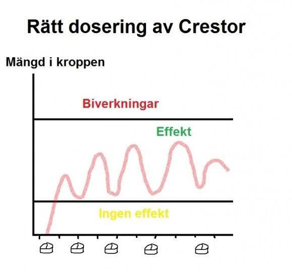crestor dosering ok